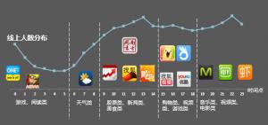 微博合作应用贯穿用户24小时生活